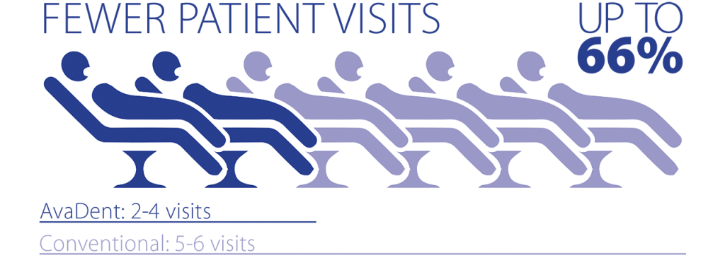 fewer_patient_visits