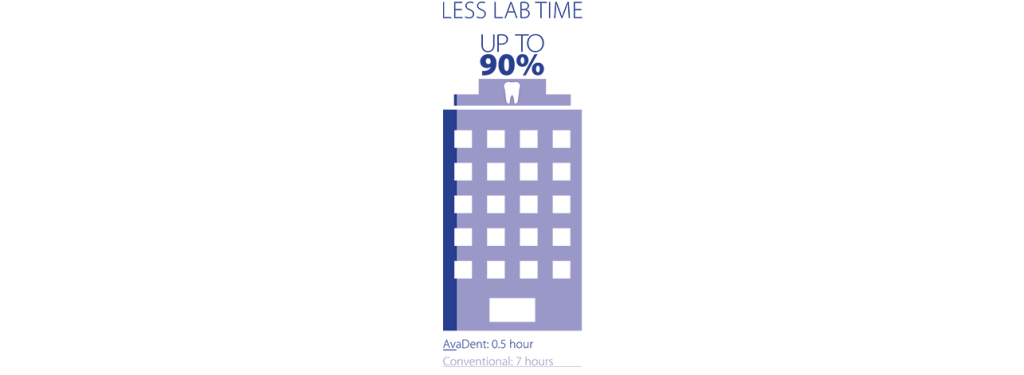 less_lab_time