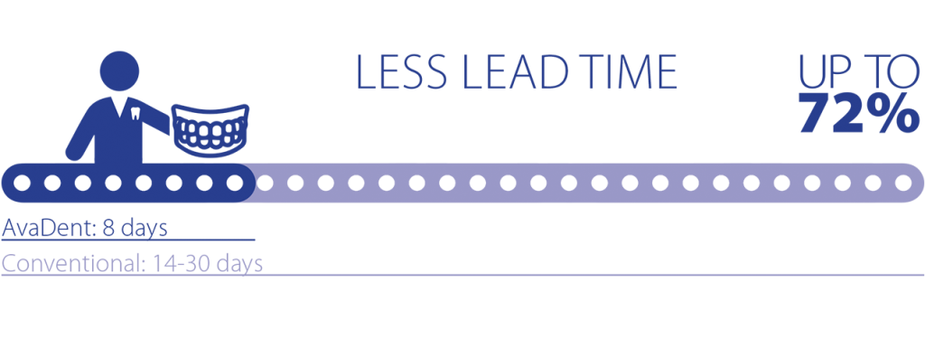 less_lead_time